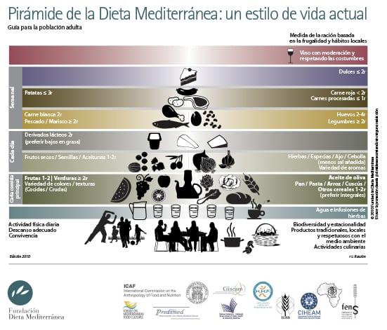 piramide fundacion dieta mediterranea